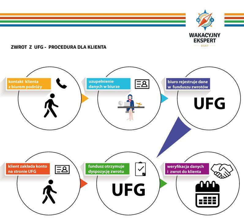 procedura zwrotu z UFG